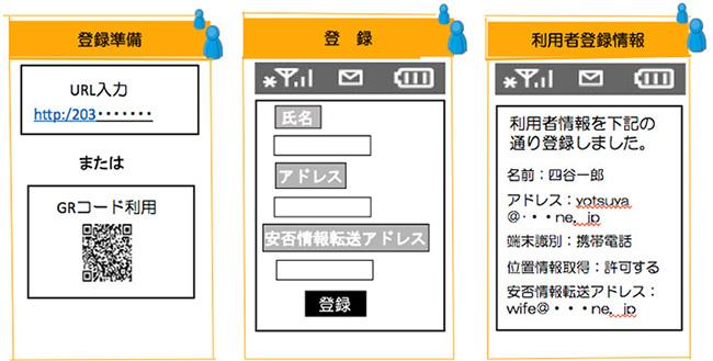 受信端末装置の登録