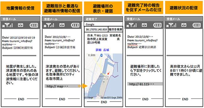 地震・避難情報受配信の流れ