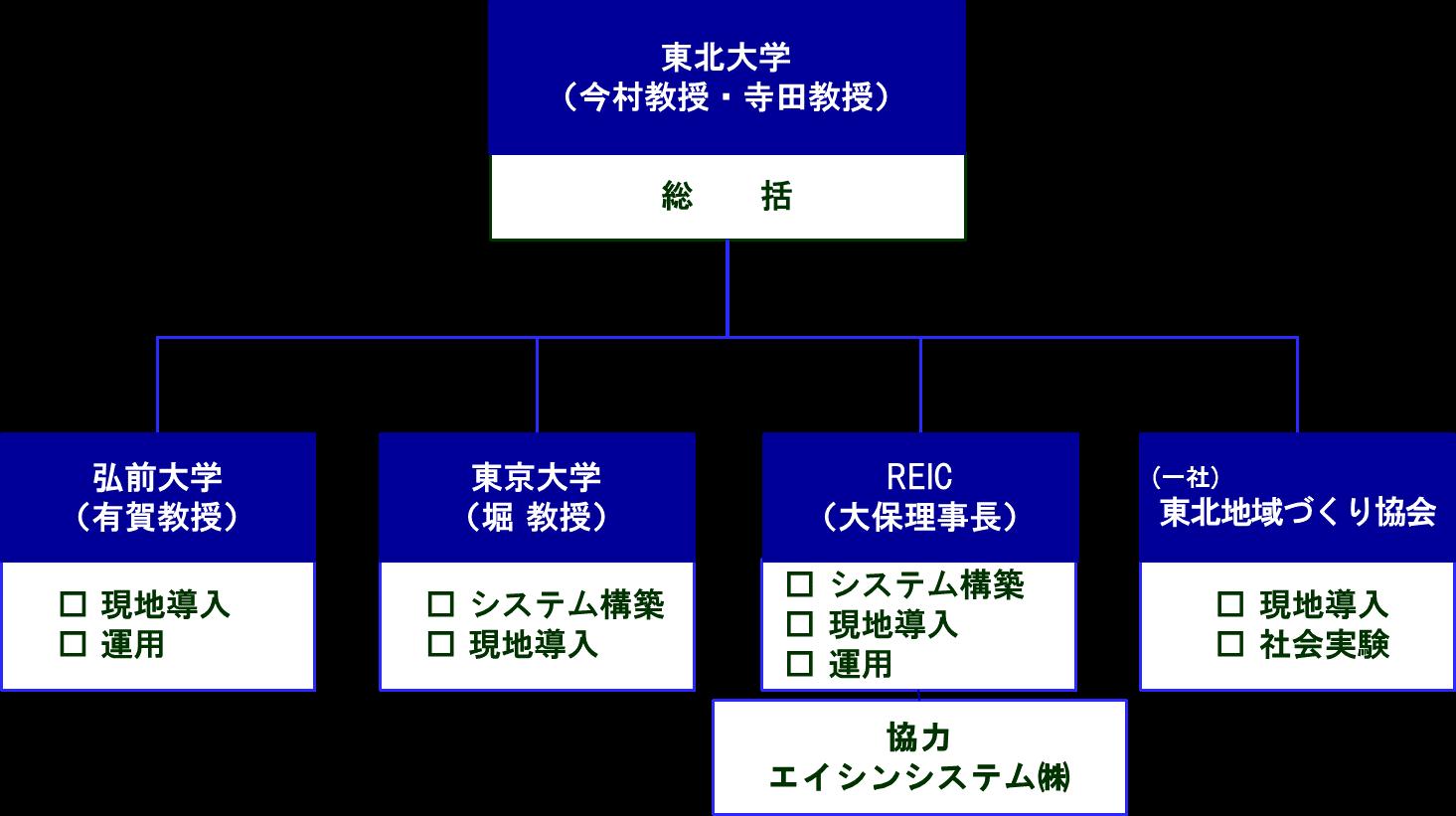緊急津波避難情報システムの開発体制